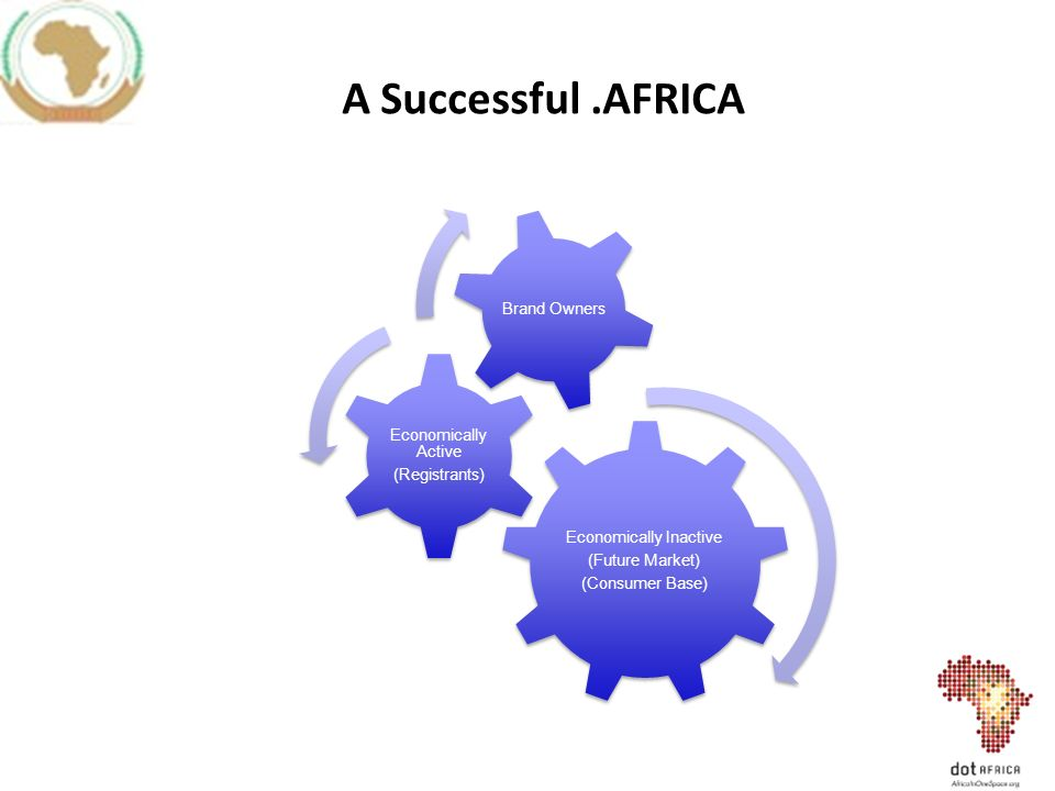 A Successful.AFRICA Economically Inactive (Future Market) (Consumer Base) Economically Active (Registrants) Brand Owners