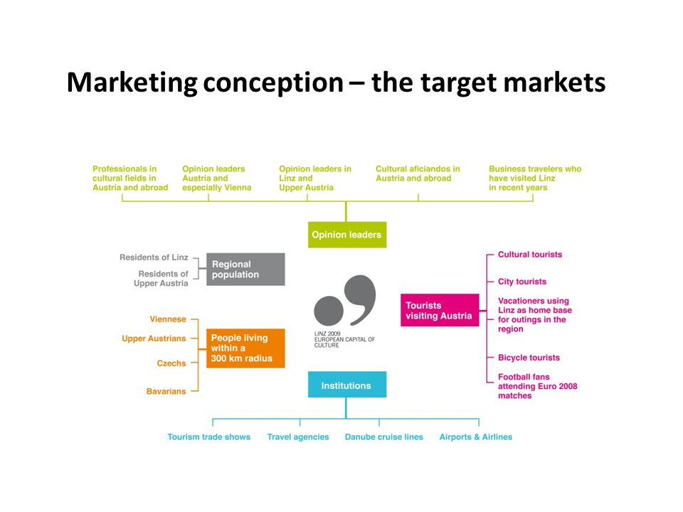 Marketing conception – the target markets