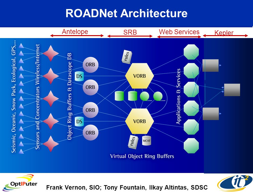 ROADNet Architecture Kepler Web Services SRB Antelope Frank Vernon, SIO; Tony Fountain, Ilkay Altintas, SDSC