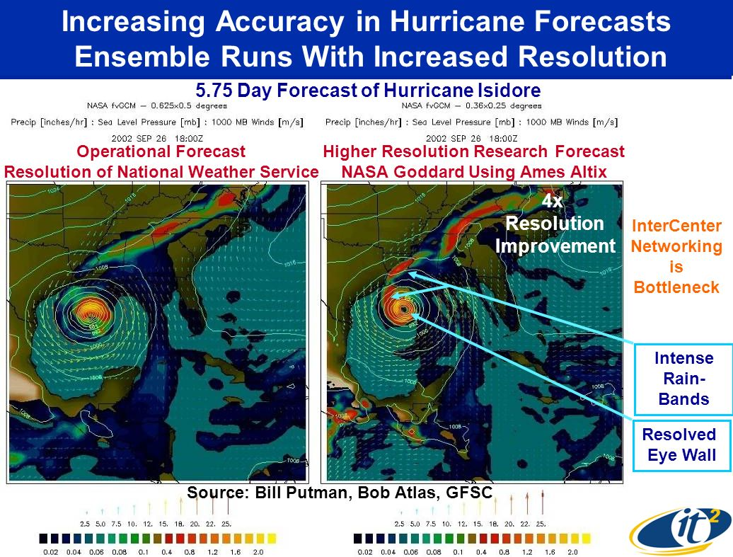 Increasing Accuracy in Hurricane Forecasts Ensemble Runs With Increased Resolution Operational Forecast Resolution of National Weather Service Higher Resolution Research Forecast NASA Goddard Using Ames Altix 5.75 Day Forecast of Hurricane Isidore Resolved Eye Wall Intense Rain- Bands 4x Resolution Improvement Source: Bill Putman, Bob Atlas, GFSC InterCenter Networking is Bottleneck