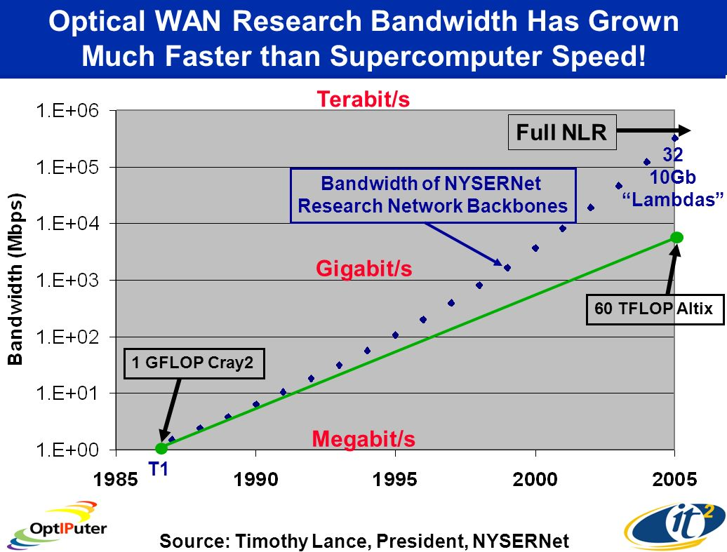 Optical WAN Research Bandwidth Has Grown Much Faster than Supercomputer Speed.