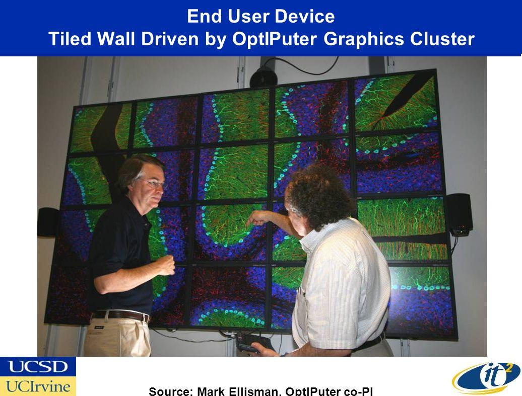 End User Device Tiled Wall Driven by OptIPuter Graphics Cluster Source: Mark Ellisman, OptIPuter co-PI