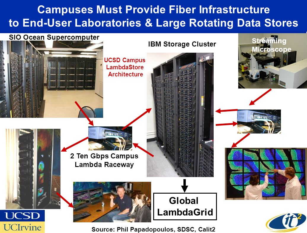 Campuses Must Provide Fiber Infrastructure to End-User Laboratories & Large Rotating Data Stores SIO Ocean Supercomputer IBM Storage Cluster 2 Ten Gbps Campus Lambda Raceway Streaming Microscope Source: Phil Papadopoulos, SDSC, Calit2 UCSD Campus LambdaStore Architecture Global LambdaGrid