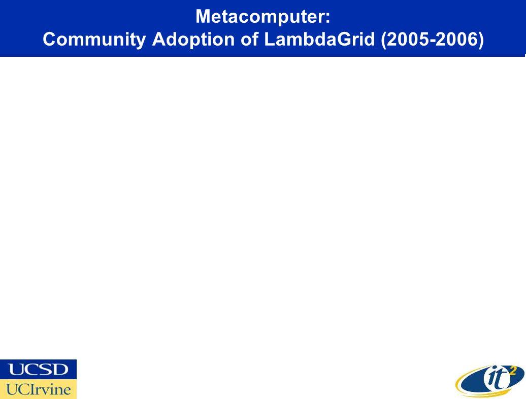 Metacomputer: Community Adoption of LambdaGrid (2005-2006)