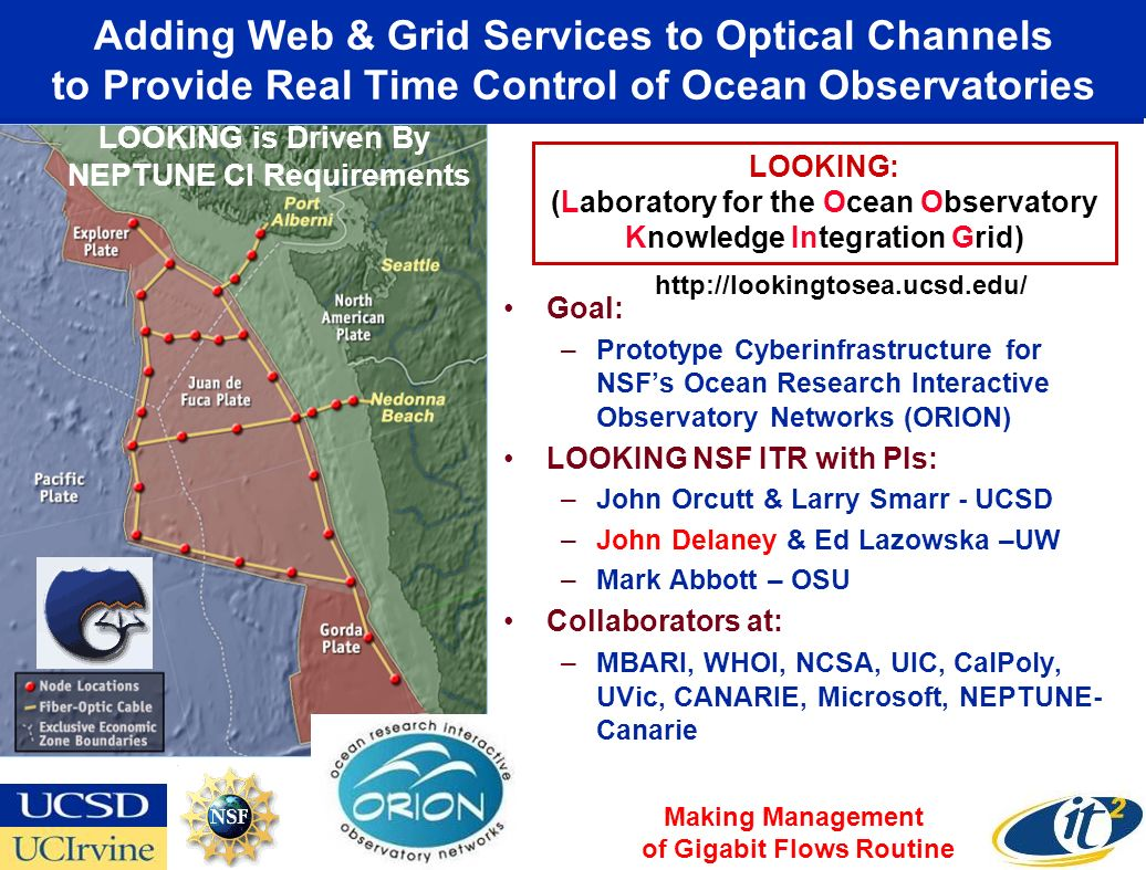LOOKING: (Laboratory for the Ocean Observatory Knowledge Integration Grid) Adding Web & Grid Services to Optical Channels to Provide Real Time Control of Ocean Observatories Goal: –Prototype Cyberinfrastructure for NSFs Ocean Research Interactive Observatory Networks (ORION) LOOKING NSF ITR with PIs: –John Orcutt & Larry Smarr - UCSD –John Delaney & Ed Lazowska –UW –Mark Abbott – OSU Collaborators at: –MBARI, WHOI, NCSA, UIC, CalPoly, UVic, CANARIE, Microsoft, NEPTUNE- Canarie LOOKING is Driven By NEPTUNE CI Requirements http://lookingtosea.ucsd.edu/ Making Management of Gigabit Flows Routine