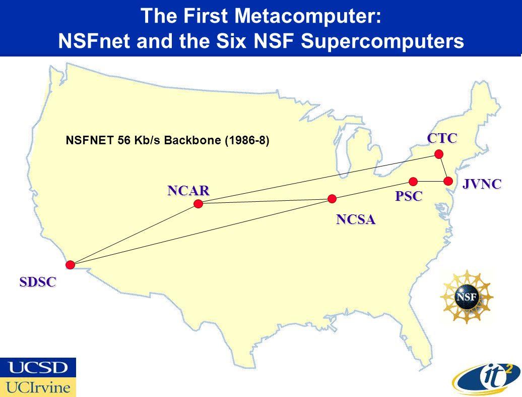The First Metacomputer: NSFnet and the Six NSF Supercomputers NCSA NSFNET 56 Kb/s Backbone (1986-8) PSC NCAR CTC JVNC SDSC