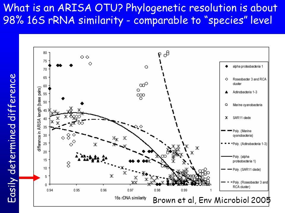 Regional Diversity Patterns Bacterial Community Similarity (via ARISA) vs Distance NEAR-SURFACE samples Hewson et al 2006 Mar.