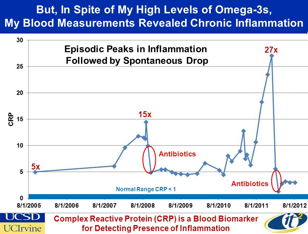 But, In Spite of My High Levels of Omega-3s, My Blood Measurements Revealed Chronic Inflammation Episodic Peaks in Inflammation Followed by Spontaneous Drop 15x 27x Normal Range CRP < 1 Antibiotics Complex Reactive Protein (CRP) is a Blood Biomarker for Detecting Presence of Inflammation 5x