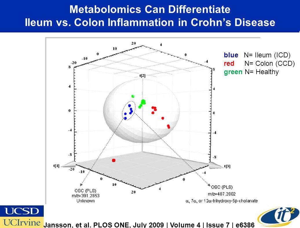Metabolomics Can Differentiate Ileum vs. Colon Inflammation in Crohns Disease blue N= Ileum (ICD) red N= Colon (CCD) green N= Healthy Jansson, et al.
