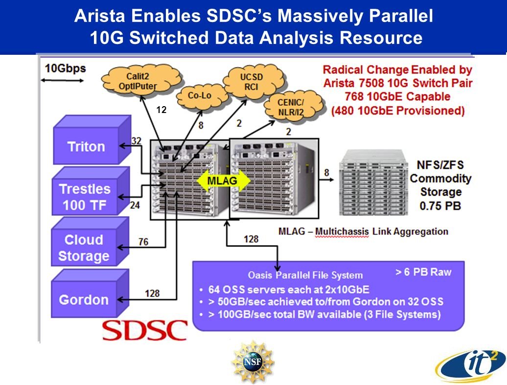 Arista Enables SDSCs Massively Parallel 10G Switched Data Analysis Resource 12