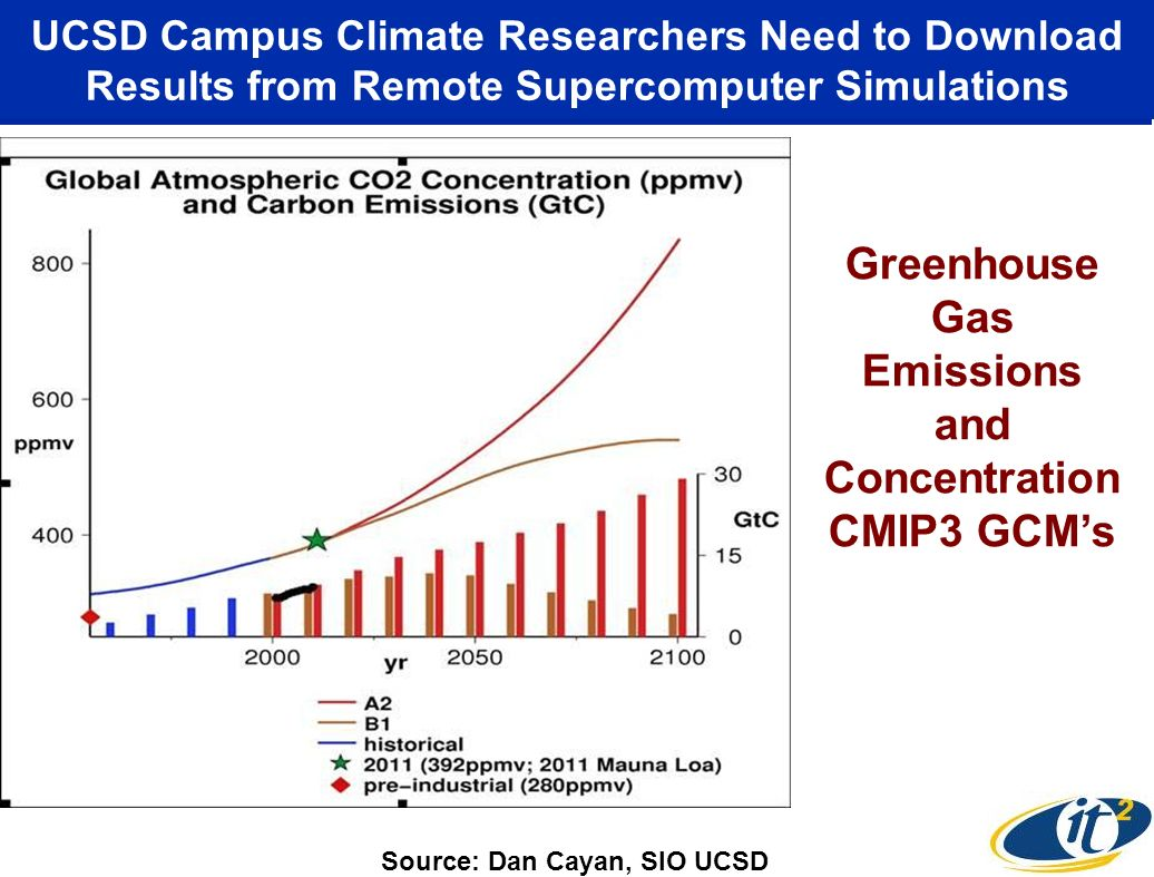 Greenhouse Gas Emissions and Concentration CMIP3 GCMs UCSD Campus Climate Researchers Need to Download Results from Remote Supercomputer Simulations Source: Dan Cayan, SIO UCSD