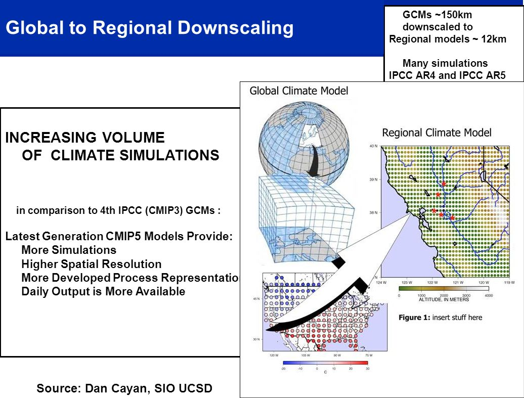 GCMs ~150km downscaled to Regional models ~ 12km Many simulations IPCC AR4 and IPCC AR5 have been downscaled using statistical methods INCREASING VOLUME OF CLIMATE SIMULATIONS in comparison to 4th IPCC (CMIP3) GCMs : Latest Generation CMIP5 Models Provide: More Simulations Higher Spatial Resolution More Developed Process Representation Daily Output is More Available Global to Regional Downscaling Source: Dan Cayan, SIO UCSD