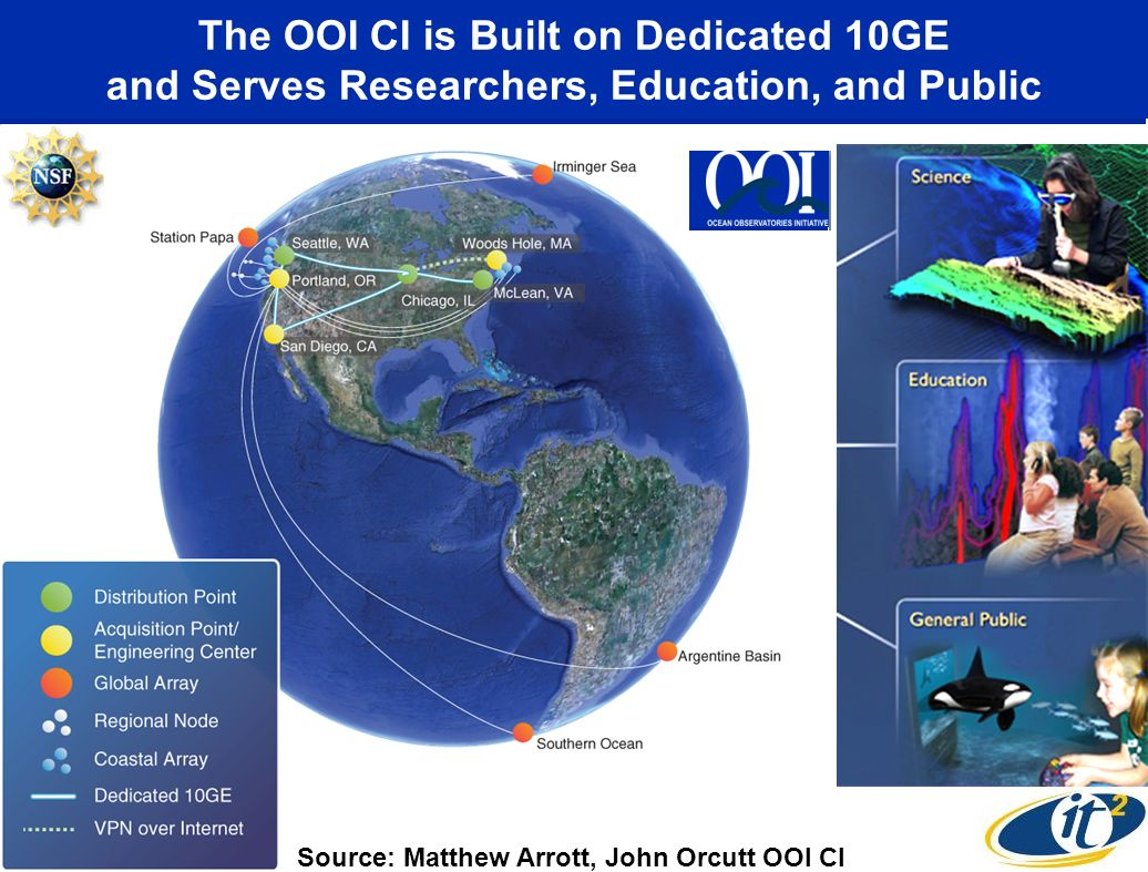 The OOI CI is Built on Dedicated 10GE and Serves Researchers, Education, and Public Source: Matthew Arrott, John Orcutt OOI CI
