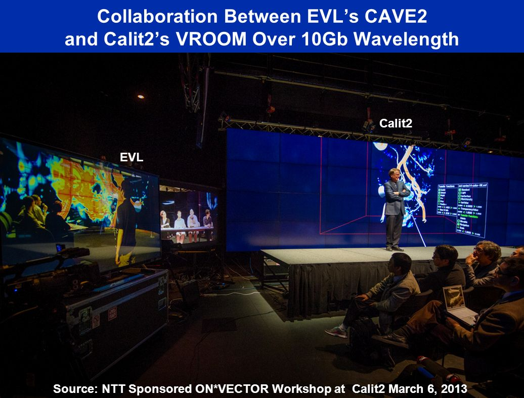 Collaboration Between EVLs CAVE2 and Calit2s VROOM Over 10Gb Wavelength EVL Calit2 Source: NTT Sponsored ON*VECTOR Workshop at Calit2 March 6, 2013