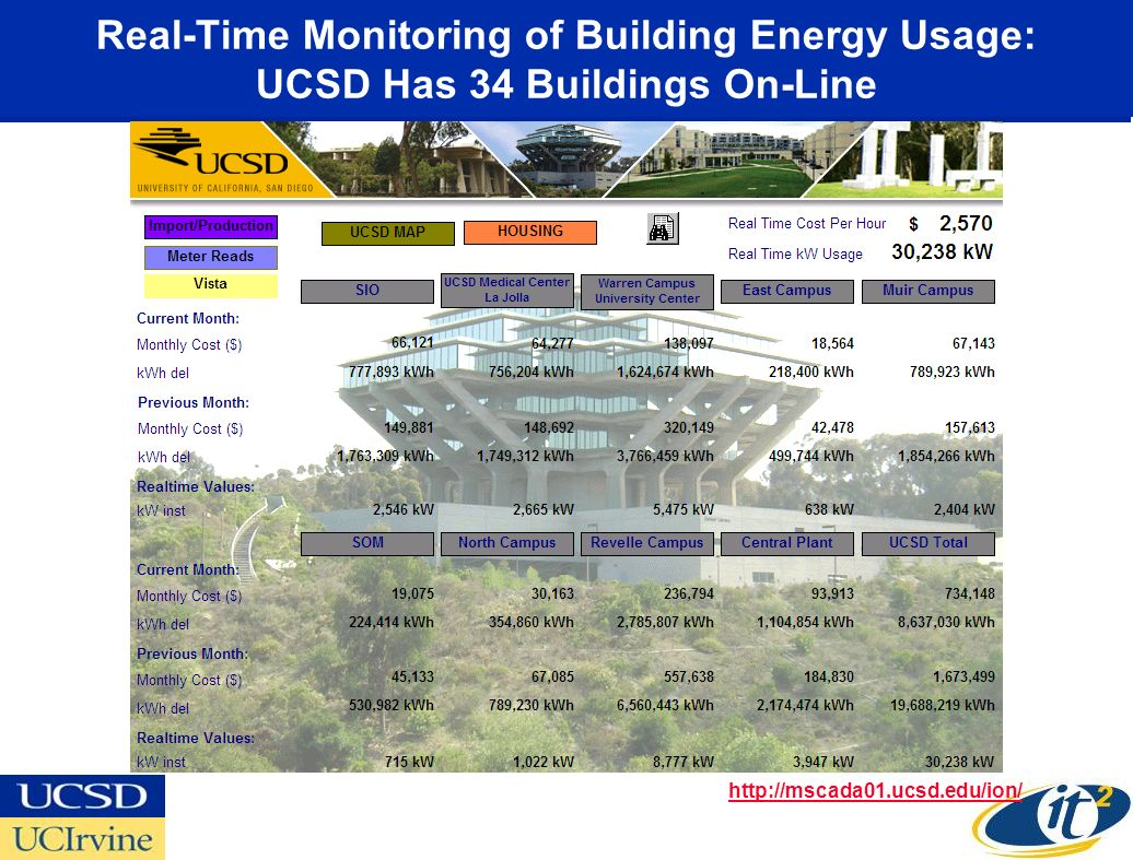 Real-Time Monitoring of Building Energy Usage: UCSD Has 34 Buildings On-Line http://mscada01.ucsd.edu/ion/