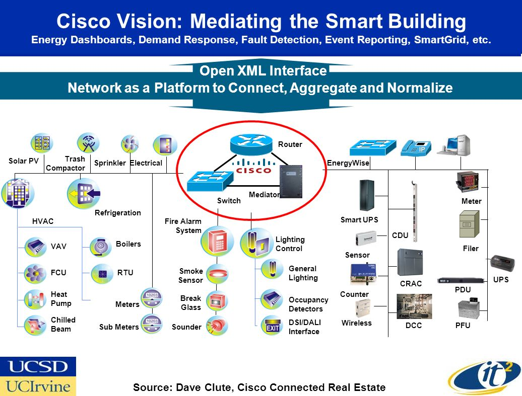 Cisco Vision: Mediating the Smart Building Energy Dashboards, Demand Response, Fault Detection, Event Reporting, SmartGrid, etc. Network as a Platform