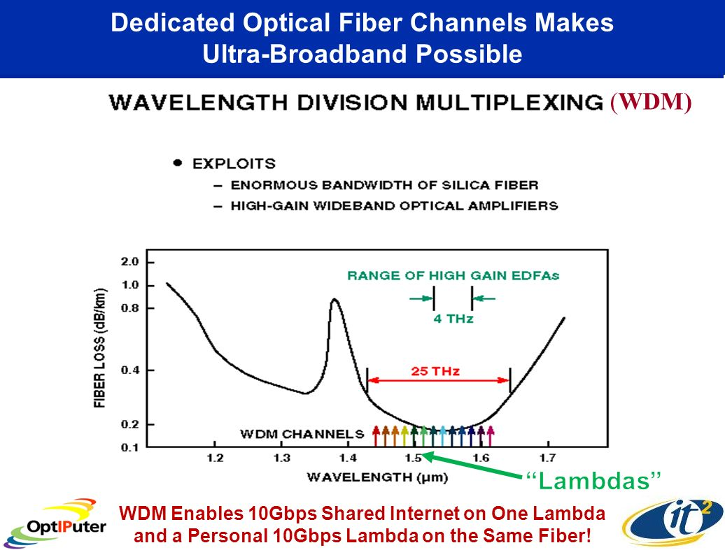 Dedicated Optical Fiber Channels Makes Ultra-Broadband Possible (WDM) WDM Enables 10Gbps Shared Internet on One Lambda and a Personal 10Gbps Lambda on the Same Fiber!