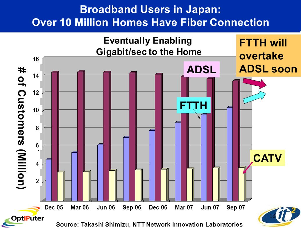 16 Broadband Users in Japan: Over 10 Million Homes Have Fiber Connection # of Customers (Million) ADSL FTTH CATV Dec 05Mar 06Jun 06Sep 06Dec 06Mar 07Jun 07Sep FTTH will overtake ADSL soon Source: Takashi Shimizu, NTT Network Innovation Laboratories Eventually Enabling Gigabit/sec to the Home