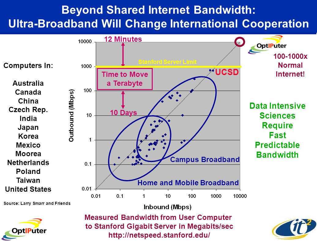 Beyond Shared Internet Bandwidth: Ultra-Broadband Will Change International Cooperation Measured Bandwidth from User Computer to Stanford Gigabit Server in Megabits/sec   Computers In: Australia Canada China Czech Rep.