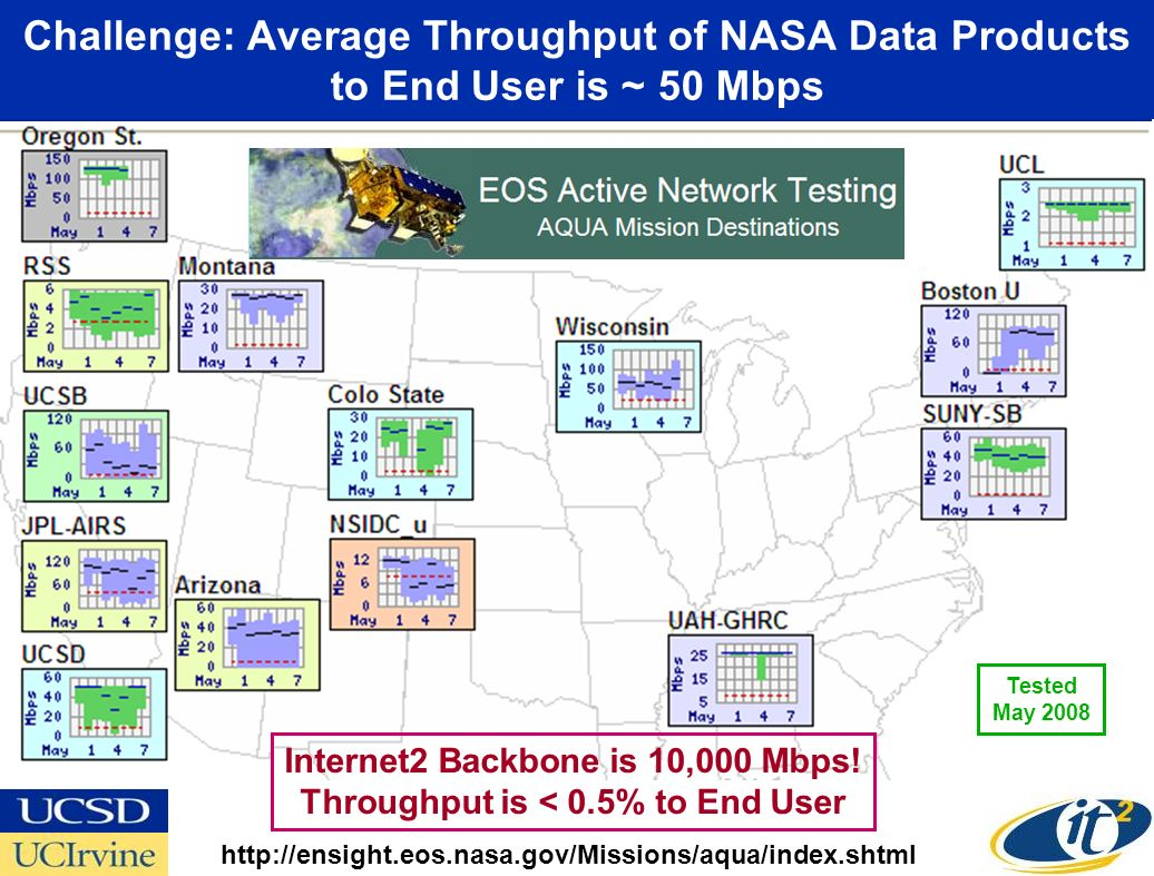 Challenge: Average Throughput of NASA Data Products to End User is ~ 50 Mbps Internet2 Backbone is 10,000 Mbps.