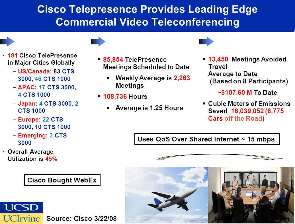 Cisco Telepresence Provides Leading Edge Commercial Video Teleconferencing 191 Cisco TelePresence in Major Cities Globally –US/Canada: 83 CTS 3000, 46 CTS 1000 –APAC: 17 CTS 3000, 4 CTS 1000 –Japan: 4 CTS 3000, 2 CTS 1000 –Europe: 22 CTS 3000, 10 CTS 1000 –Emerging: 3 CTS 3000 Overall Average Utilization is 45% 85,854 TelePresence Meetings Scheduled to Date Weekly Average is 2,263 Meetings 108,736 Hours Average is 1.25 Hours 13,450 Meetings Avoided Travel Average to Date (Based on 8 Participants) ~$107.60 M To Date Cubic Meters of Emissions Saved 16,039,052 (6,775 Cars off the Road) Source: Cisco 3/22/08 Cisco Bought WebEx Uses QoS Over Shared Internet ~ 15 mbps