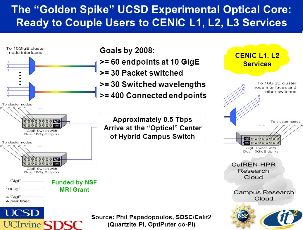 The Golden Spike UCSD Experimental Optical Core: Ready to Couple Users to CENIC L1, L2, L3 Services Source: Phil Papadopoulos, SDSC/Calit2 (Quartzite