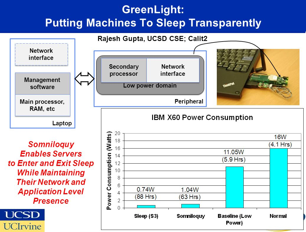 GreenLight: Putting Machines To Sleep Transparently 37 Peripheral Laptop Low power domain Network interface Secondary processor Network interface Management software Management software Main processor, RAM, etc Main processor, RAM, etc Somniloquy Enables Servers to Enter and Exit Sleep While Maintaining Their Network and Application Level Presence Rajesh Gupta, UCSD CSE; Calit2