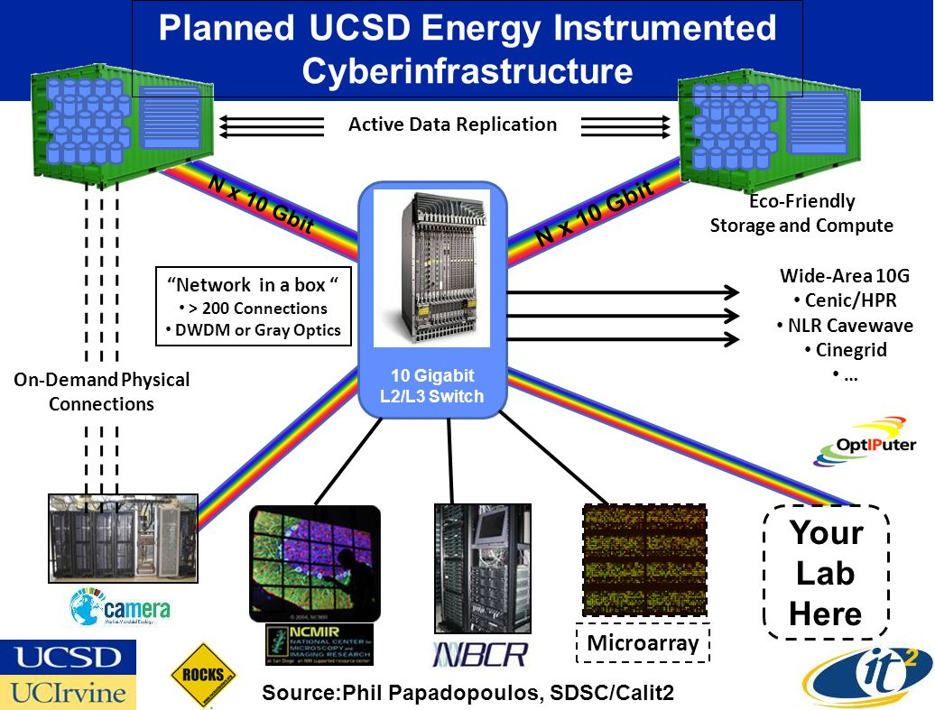 N x 10 Gbit 10 Gigabit L2/L3 Switch Eco-Friendly Storage and Compute Microarray Your Lab Here Planned UCSD Energy Instrumented Cyberinfrastructure On-