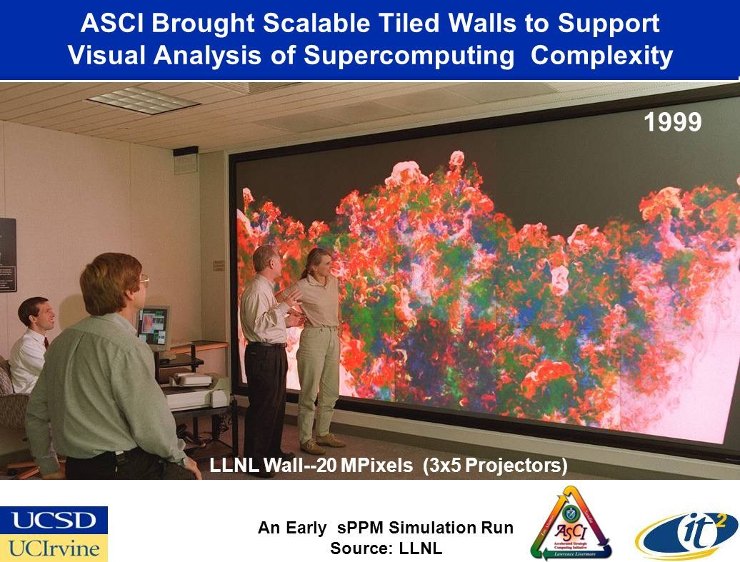 ASCI Brought Scalable Tiled Walls to Support Visual Analysis of Supercomputing Complexity An Early sPPM Simulation Run Source: LLNL 1999 LLNL Wall--20 MPixels (3x5 Projectors)