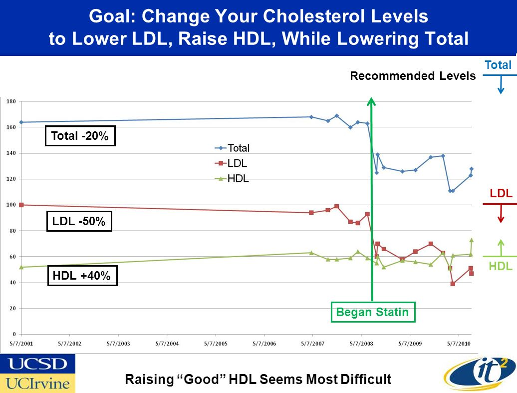 Goal: Change Your Cholesterol Levels to Lower LDL, Raise HDL, While Lowering Total Began Statin LDL -50% HDL +40% Total -20% Raising Good HDL Seems Most Difficult Total LDL HDL Recommended Levels