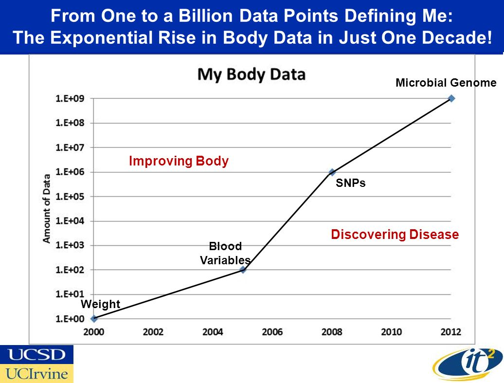 From One to a Billion Data Points Defining Me: The Exponential Rise in Body Data in Just One Decade.