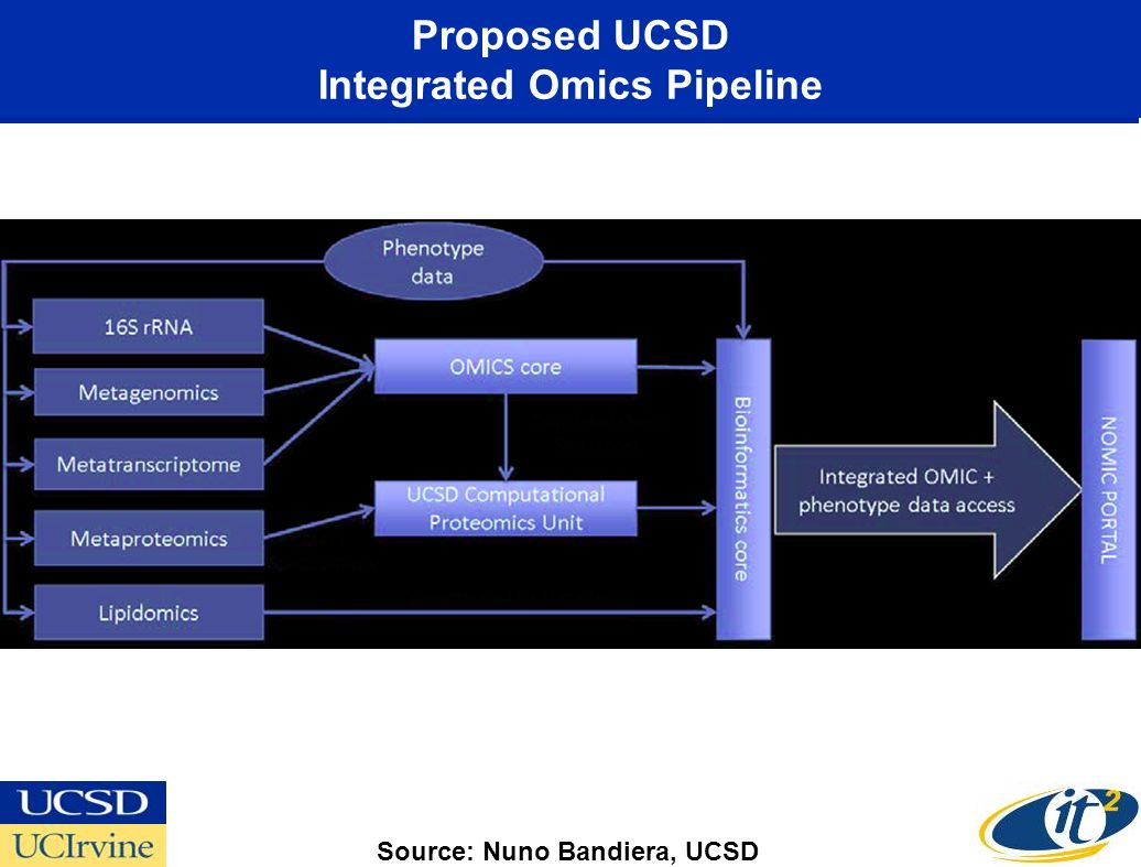 Proposed UCSD Integrated Omics Pipeline Source: Nuno Bandiera, UCSD