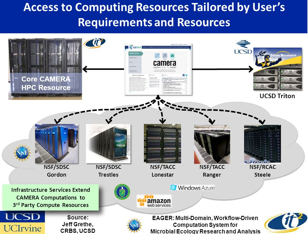 Infrastructure Services Extend CAMERA Computations to 3 rd Party Compute Resources NSF/SDSC Gordon UCSD Triton NSF/SDSC Trestles NSF/RCAC Steele NSF/TACC Lonestar NSF/TACC Ranger Core CAMERA HPC Resource EAGER: Multi-Domain, Workflow-Driven Computation System for Microbial Ecology Research and Analysis Access to Computing Resources Tailored by Users Requirements and Resources Source: Jeff Grethe, CRBS, UCSD