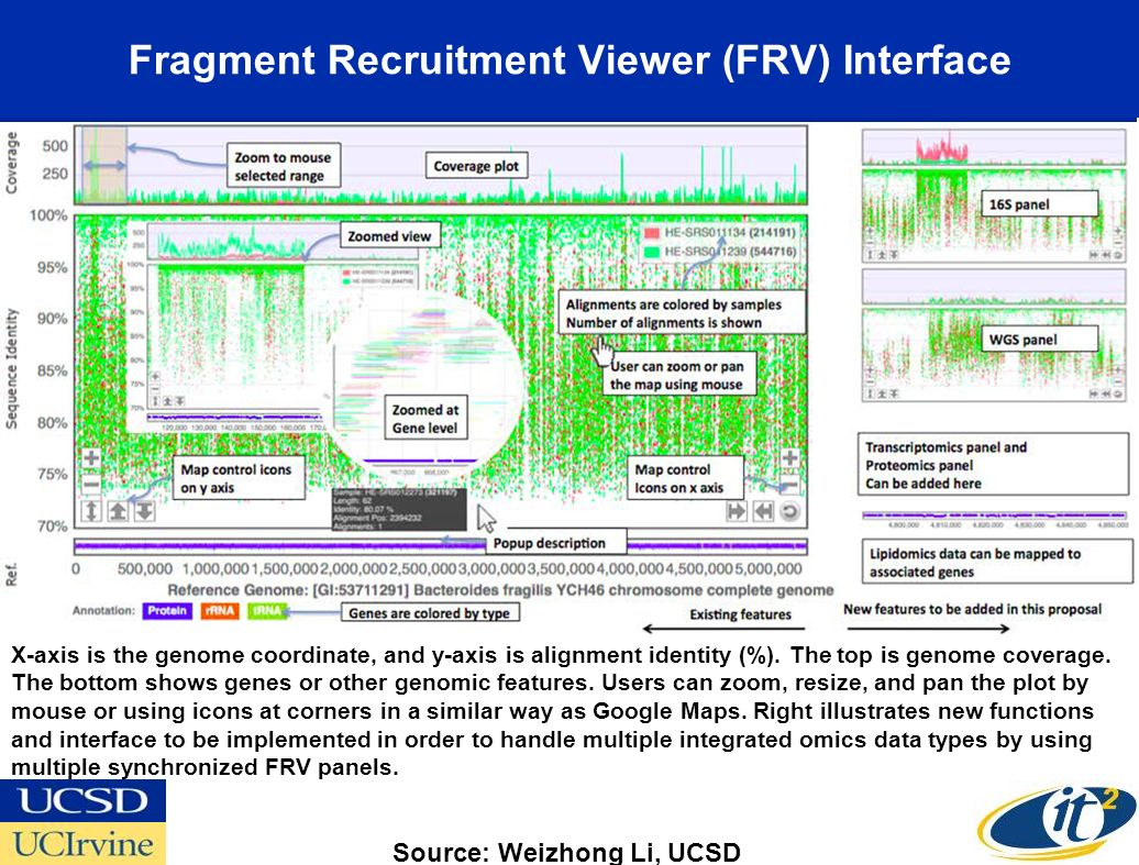 Fragment Recruitment Viewer (FRV) Interface X-axis is the genome coordinate, and y-axis is alignment identity (%).