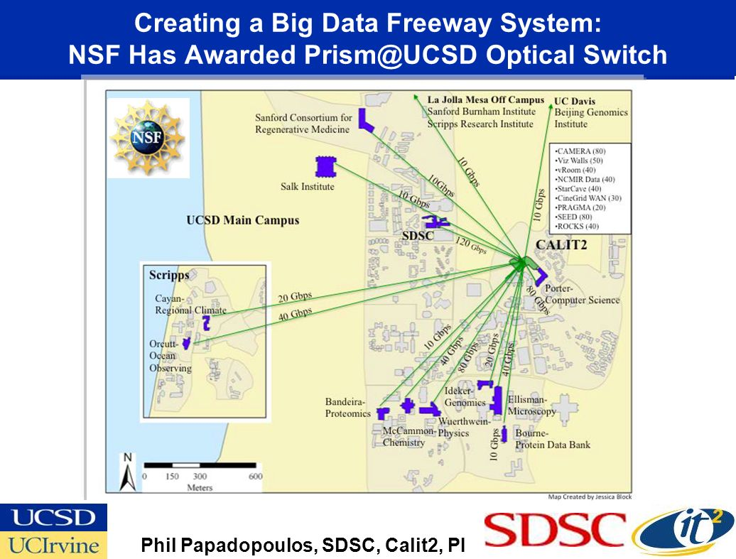 Creating a Big Data Freeway System: NSF Has Awarded Prism@UCSD Optical Switch Phil Papadopoulos, SDSC, Calit2, PI