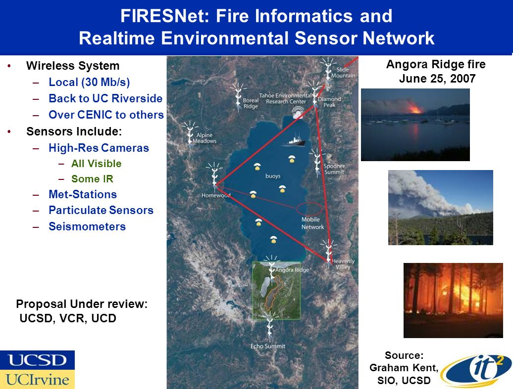 FIRESNet: Fire Informatics and Realtime Environmental Sensor Network Wireless System –Local (30 Mb/s) –Back to UC Riverside –Over CENIC to others Sensors Include: –High-Res Cameras –All Visible –Some IR –Met-Stations –Particulate Sensors –Seismometers Source: Graham Kent, SIO, UCSD Angora Ridge fire June 25, 2007 Proposal Under review: UCSD, VCR, UCD
