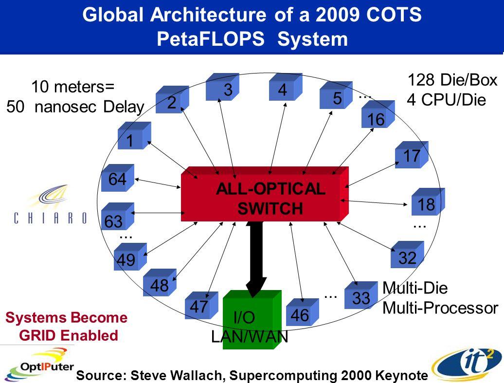 Global Architecture of a 2009 COTS PetaFLOPS System I/O ALL-OPTICAL SWITCH Multi-Die Multi-Processor 1 2 3 64 63 49 48 4 5 16 17 18 32 33 47 46 128 Die/Box 4 CPU/Die 10meters= 50 nanosec Delay...