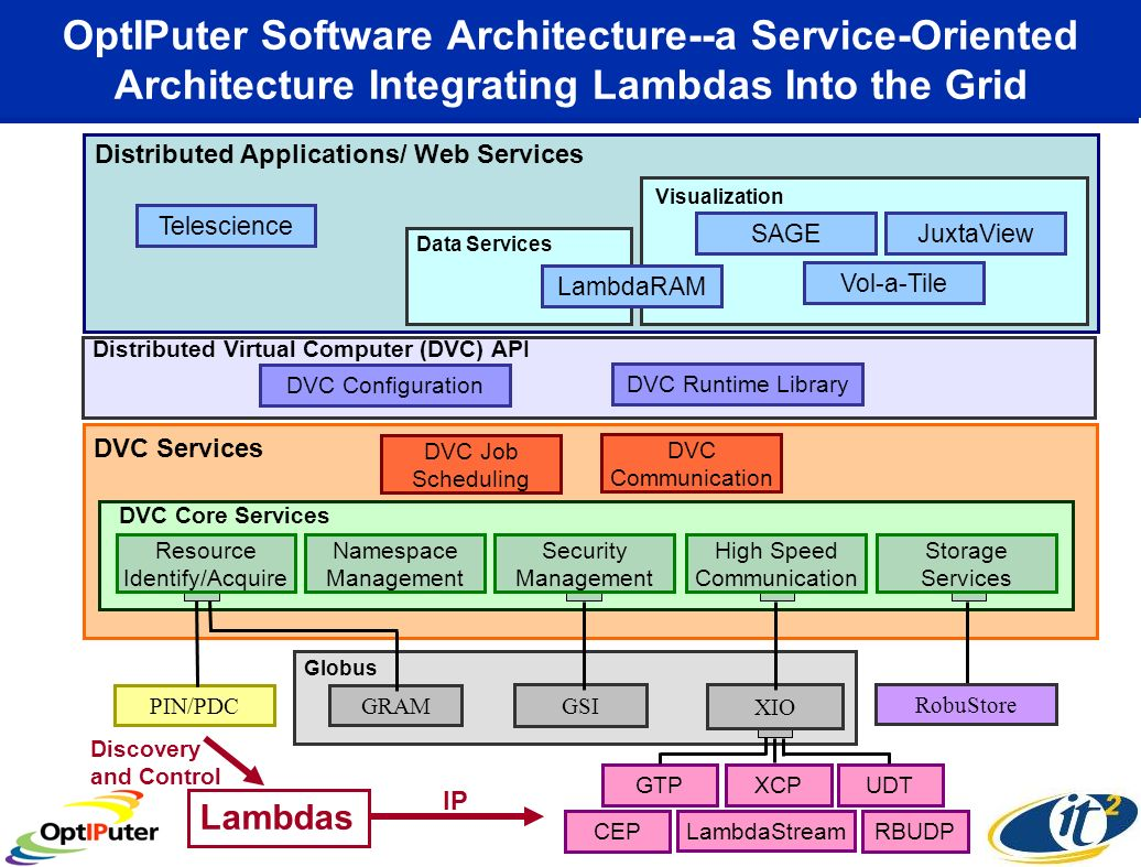 OptIPuter Software Architecture--a Service-Oriented Architecture Integrating Lambdas Into the Grid GTPXCPUDT LambdaStream CEPRBUDP DVC Configuration Distributed Virtual Computer (DVC) API DVC Runtime Library Globus XIO GRAM GSI Distributed Applications/ Web Services Telescience Vol-a-Tile SAGEJuxtaView Visualization Data Services LambdaRAM DVC Services DVC Core Services DVC Job Scheduling DVC Communication Resource Identify/Acquire Namespace Management Security Management High Speed Communication Storage Services IP Lambdas Discovery and Control PIN/PDC RobuStore