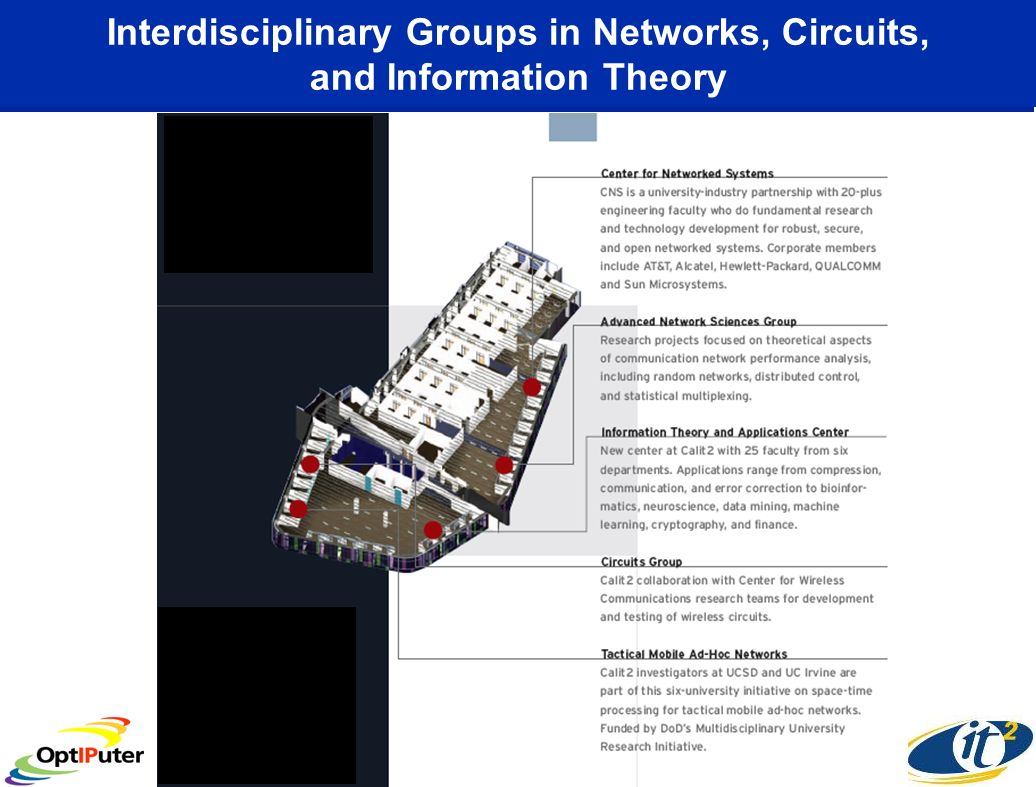 Interdisciplinary Groups in Networks, Circuits, and Information Theory