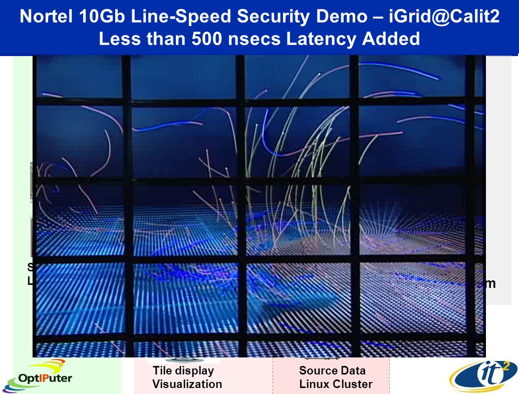 Nortel 10Gb Line-Speed Security Demo – Less than 500 nsecs Latency Added NetherLight Amsterdam Source Data Linux Cluster Source Data Linux cluster at EVL Tile display Visualization StarLight Visualization Cluster 10G Wan OC-192c (Qwest) 10G Wan OC-192c (IRNC) Force10 12 Ge 4 Ge 4 Ge via I- WIRE Source Data Linux Cluster OC-192 GFP 10G Wan OC-192c CA*net4 4 Ge San Diego Ottawa 12 Ge Chicago