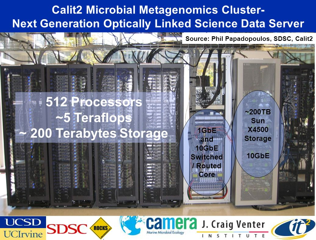 Calit2 Microbial Metagenomics Cluster- Next Generation Optically Linked Science Data Server 512 Processors ~5 Teraflops ~ 200 Terabytes Storage 1GbE and 10GbE Switched / Routed Core ~200TB Sun X4500 Storage 10GbE Source: Phil Papadopoulos, SDSC, Calit2