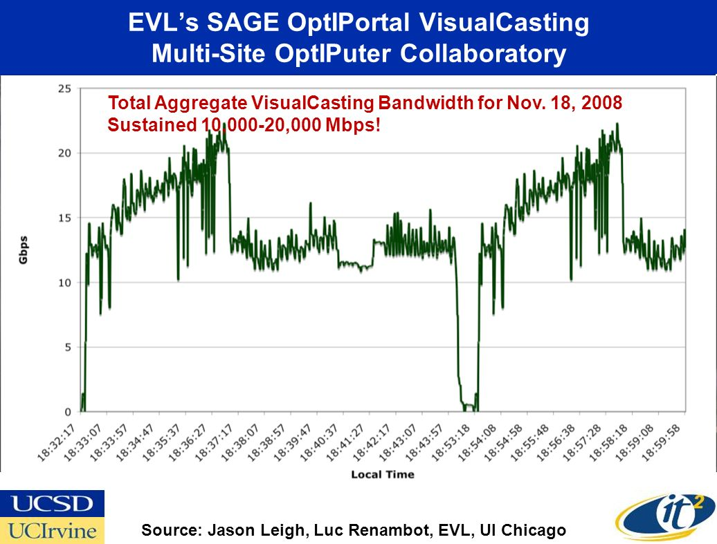 EVLs SAGE OptIPortal VisualCasting Multi-Site OptIPuter Collaboratory CENIC CalREN-XD Workshop Sept. 15, 2008 EVL-UI Chicago U Michigan Streaming 4k S