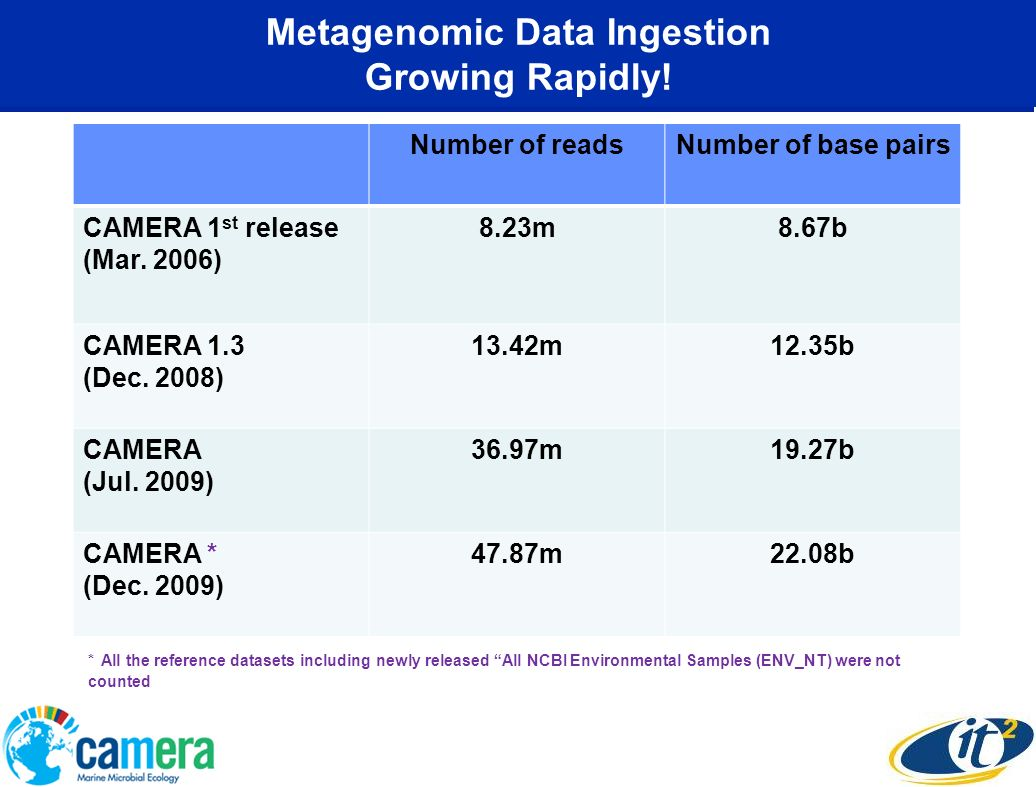 Metagenomic Data Ingestion Growing Rapidly! Number of readsNumber of base pairs CAMERA 1 st release (Mar. 2006) 8.23m8.67b CAMERA 1.3 (Dec. 2008) 13.4