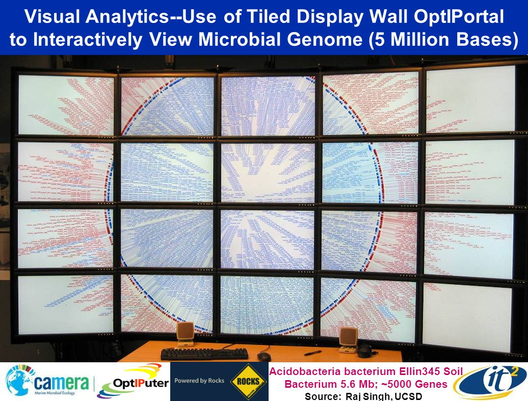 Visual Analytics--Use of Tiled Display Wall OptIPortal to Interactively View Microbial Genome (5 Million Bases) Acidobacteria bacterium Ellin345 Soil Bacterium 5.6 Mb; ~5000 Genes Source: Raj Singh, UCSD