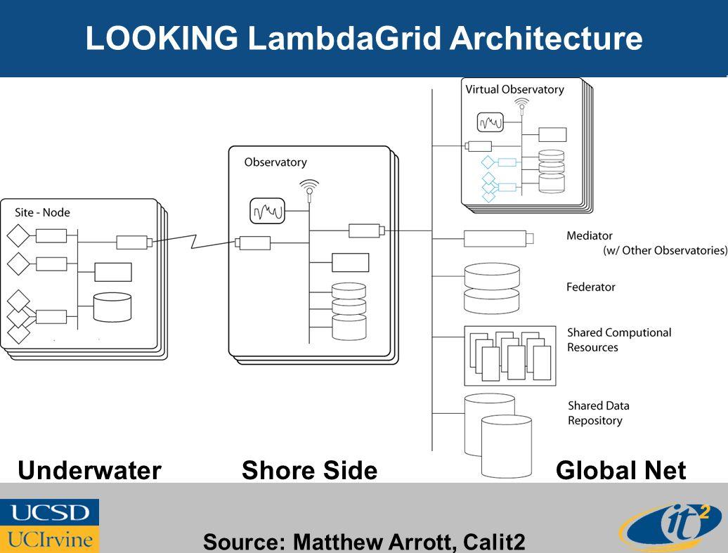 LOOKING LambdaGrid Architecture UnderwaterShore SideGlobal Net Source: Matthew Arrott, Calit2