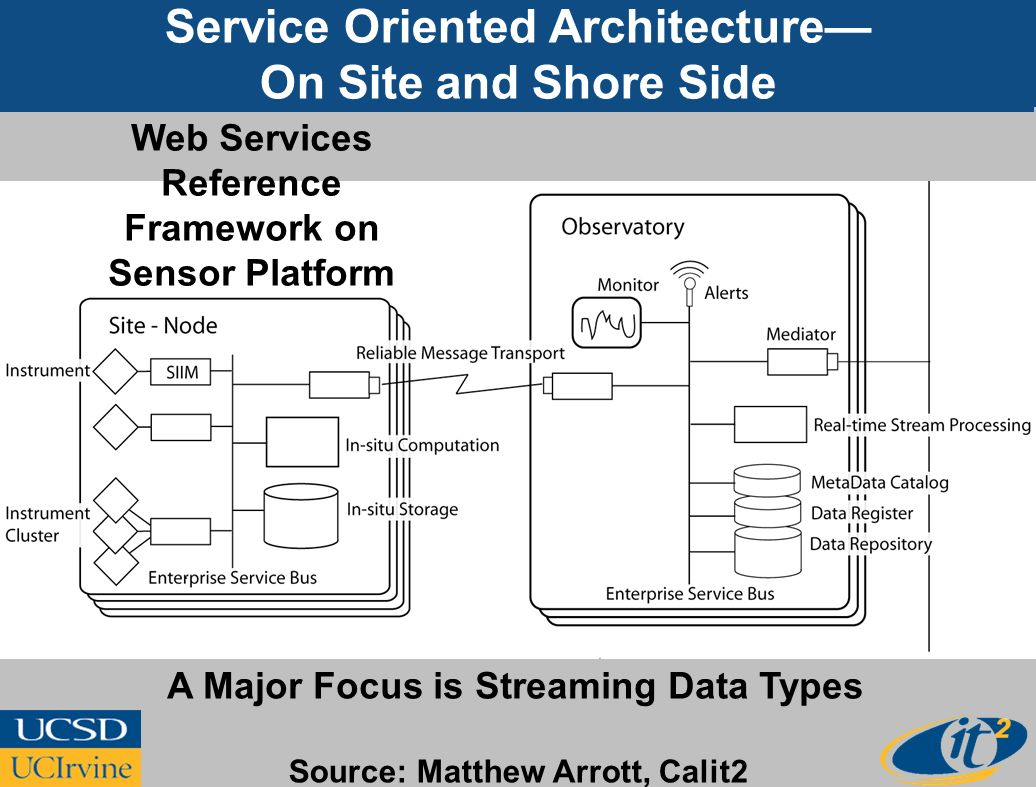 Service Oriented Architecture On Site and Shore Side A Major Focus is Streaming Data Types Web Services Reference Framework on Sensor Platform Source: