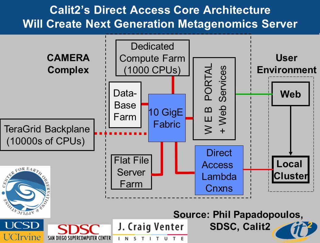 Flat File Server Farm TeraGrid Backplane (10000s of CPUs) W E B PORTAL Web Local Cluster Direct Access Lambda Cnxns Dedicated Compute Farm (1000 CPUs)