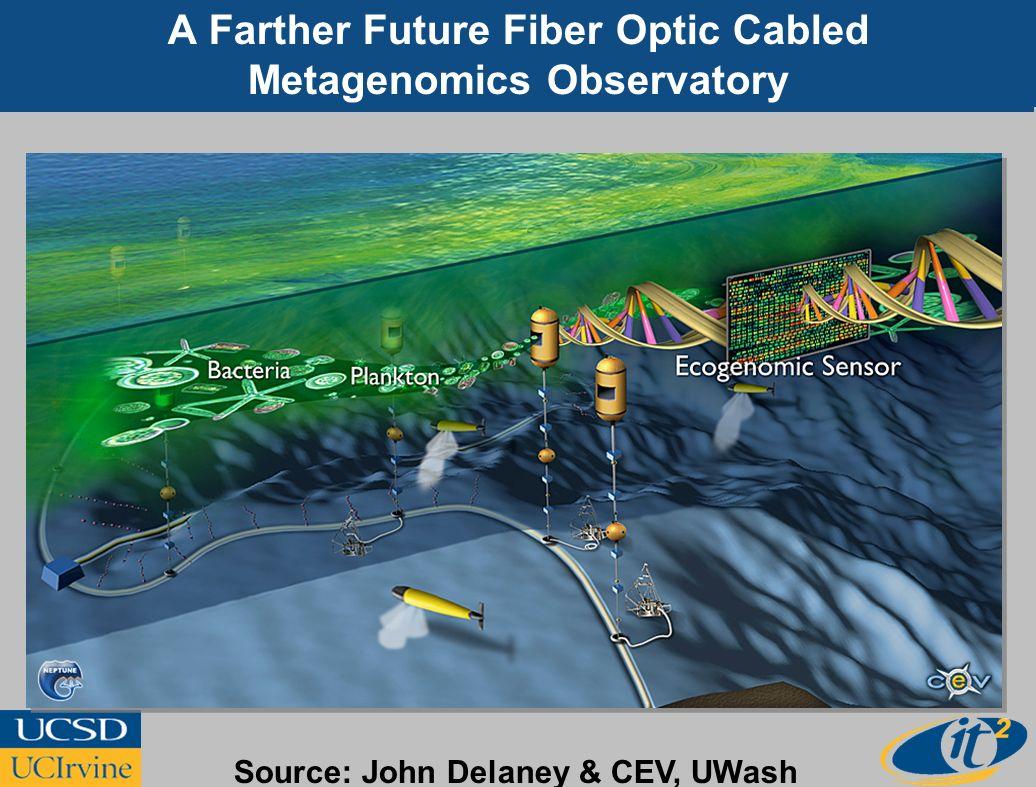 A Farther Future Fiber Optic Cabled Metagenomics Observatory Source: John Delaney & CEV, UWash