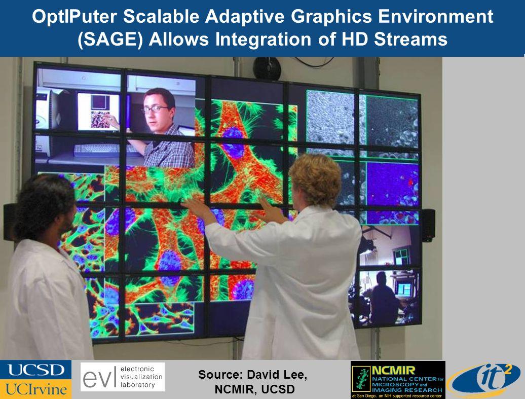 OptIPuter Scalable Adaptive Graphics Environment (SAGE) Allows Integration of HD Streams Source: David Lee, NCMIR, UCSD