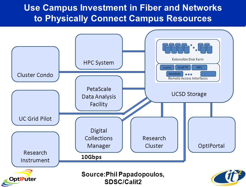 Use Campus Investment in Fiber and Networks to Physically Connect Campus Resources UCSD Storage OptIPortal Research Cluster Digital Collections Manager PetaScale Data Analysis Facility HPC System Cluster Condo UC Grid Pilot Research Instrument 10Gbps Source:Phil Papadopoulos, SDSC/Calit2
